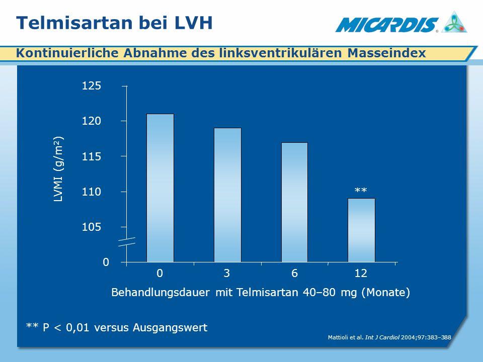 Telmisartan bei LVH ** P < 0,01 versus Ausgangswert Behandlungsdauer mit Telmisartan 40–80 mg (Monate) 0 105 110 115 120 125 03612 LVMI (g/m 2 ) ** Mattioli et al.