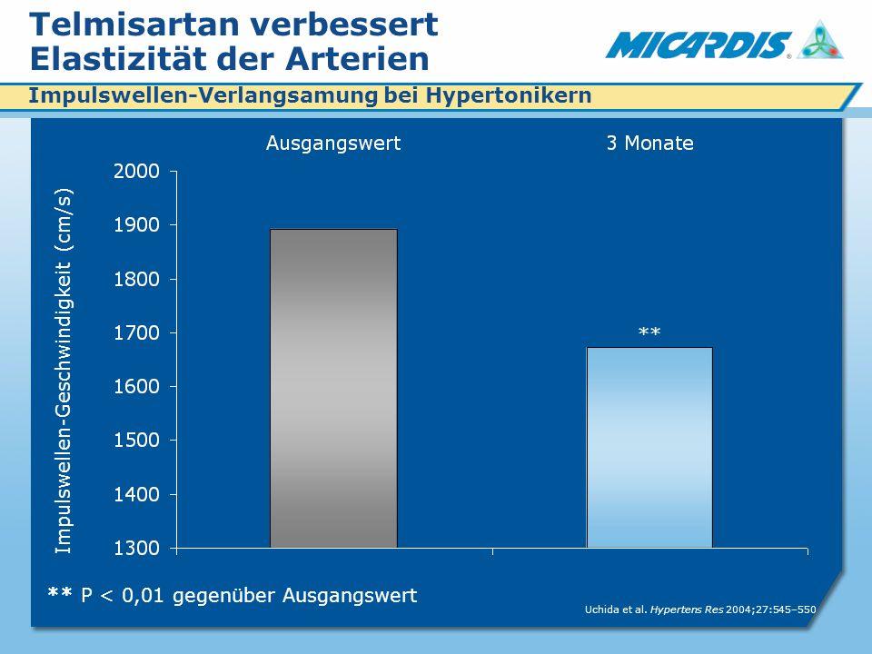 Telmisartan verbessert Elastizität der Arterien ** P < 0,01 gegenüber Ausgangswert ** Impulswellen-Geschwindigkeit (cm/s) Uchida et al.