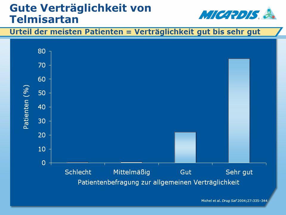 Gute Verträglichkeit von Telmisartan Urteil der meisten Patienten = Verträglichkeit gut bis sehr gut Michel et al.
