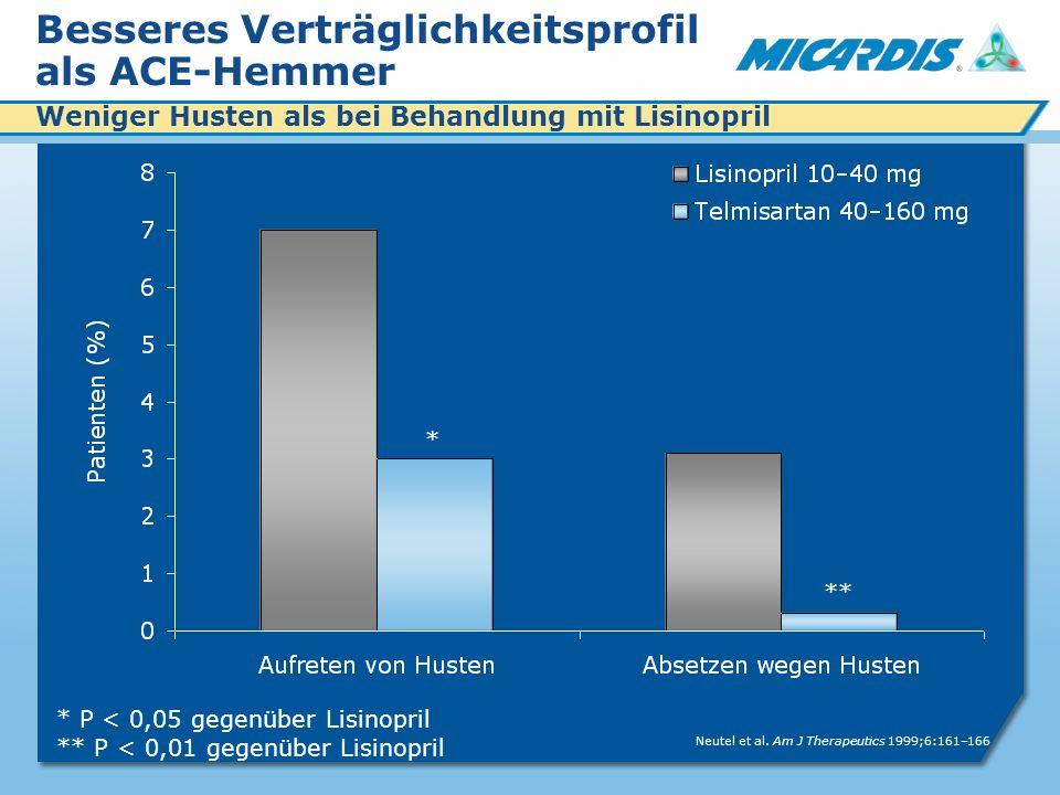Besseres Verträglichkeitsprofil als ACE-Hemmer Weniger Husten als bei Behandlung mit Lisinopril * P < 0,05 gegenüber Lisinopril ** P < 0,01 gegenüber Lisinopril Neutel et al.