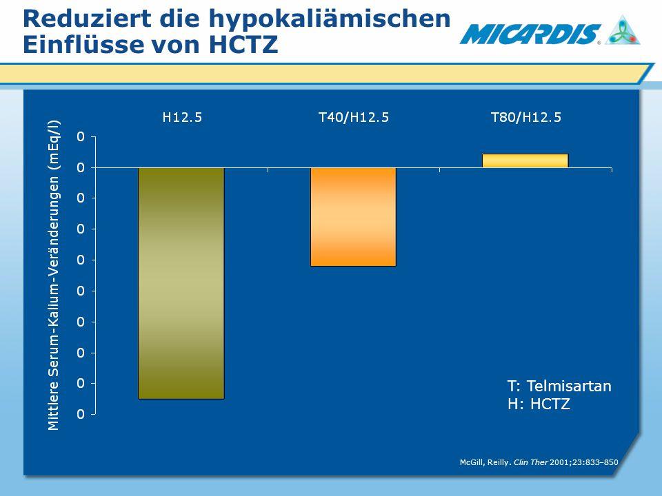 Reduziert die hypokaliämischen Einflüsse von HCTZ T: Telmisartan H: HCTZ McGill, Reilly.