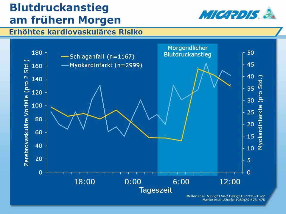 Morgendlicher Blutdruckanstieg 6:000:0012:0018:00 Muller et al.