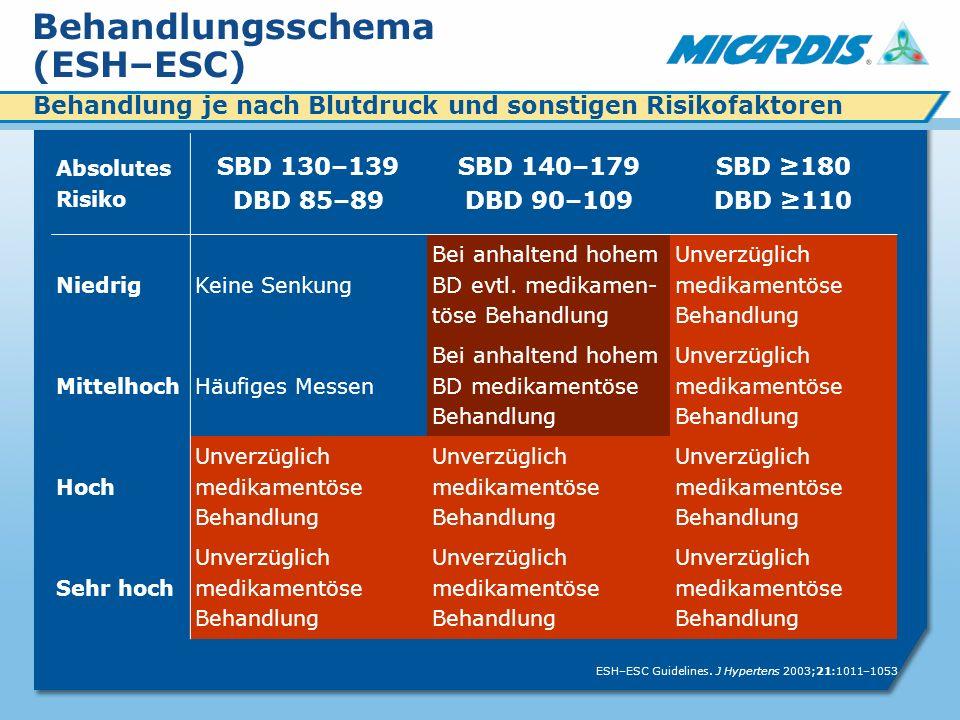 Behandlungsschema (ESH–ESC) Absolutes Risiko SBD 130–139 DBD 85–89 SBD 140–179 DBD 90–109 SBD 180 DBD 110 NiedrigKeine Senkung Bei anhaltend hohem BD evtl.