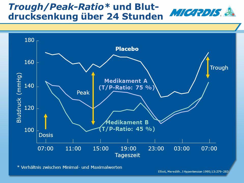 Trough/Peak-Ratio* und Blut- drucksenkung über 24 Stunden Blutdruck (mmHg) 07:00 11:00 15:00 19:00 23:00 03:00 07:00 Tageszeit 180 160 120 140 100 Dosis Trough Peak Medikament A (T/P-Ratio: 75 %) Medikament B (T/P-Ratio: 45 %) Placebo Ellioit, Meredith.