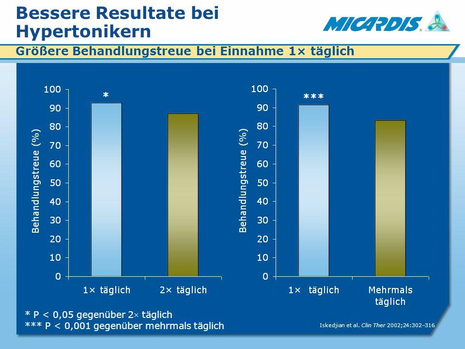 Bessere Resultate bei Hypertonikern Iskedjian et al.