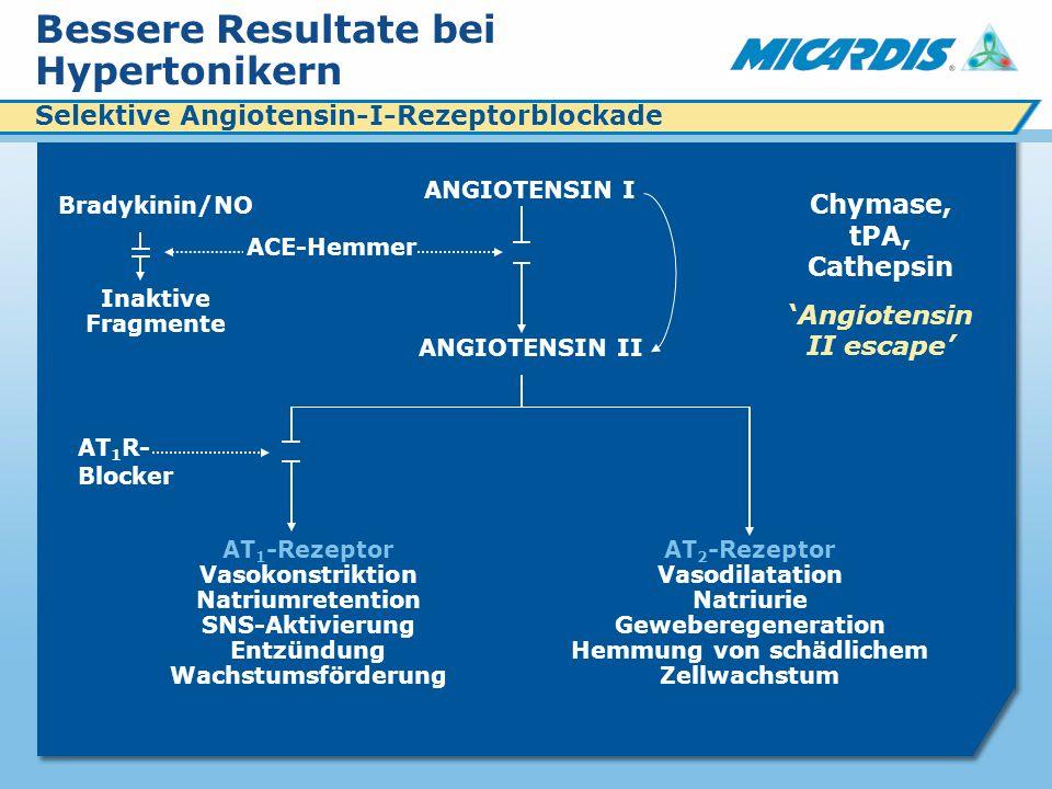 Bessere Resultate bei Hypertonikern Bradykinin/NO Inaktive Fragmente ANGIOTENSIN I ANGIOTENSIN II AT 1 R- Blocker AT 1 -Rezeptor Vasokonstriktion Natriumretention SNS-Aktivierung Entzündung Wachstumsförderung AT 2 -Rezeptor Vasodilatation Natriurie Geweberegeneration Hemmung von schädlichem Zellwachstum Chymase, tPA, Cathepsin Angiotensin II escape ACE-Hemmer Selektive Angiotensin-I-Rezeptorblockade
