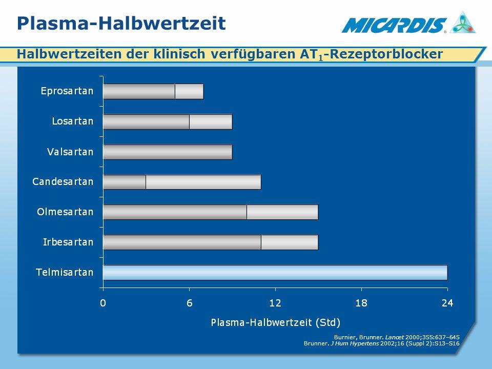 Plasma-Halbwertzeit Burnier, Brunner.Lancet 2000;355:637–645 Brunner.