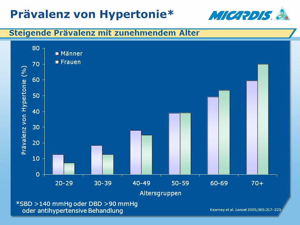 Prävalenz von Hypertonie* Kearney et al.