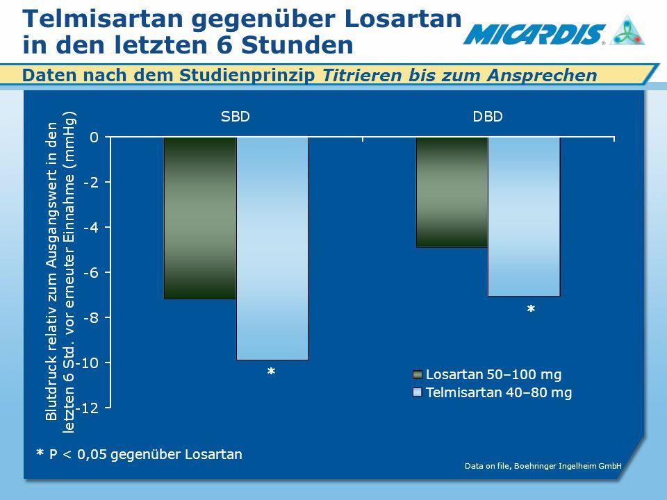 Telmisartan gegenüber Losartan in den letzten 6 Stunden Data on file, Boehringer Ingelheim GmbH * * *P < 0,05 gegenüber Losartan Daten nach dem Studienprinzip Titrieren bis zum Ansprechen Losartan 50–100 mg Telmisartan 40–80 mg