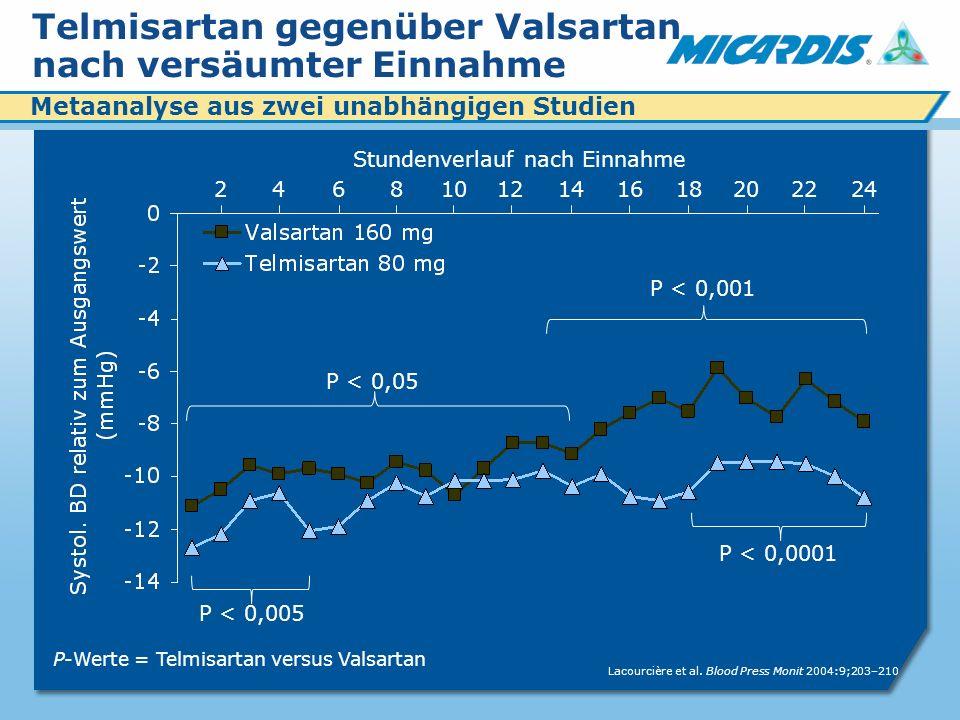 Metaanalyse aus zwei unabhängigen Studien 24101412681618202224 Stundenverlauf nach Einnahme Telmisartan gegenüber Valsartan nach versäumter Einnahme Lacourcière et al.