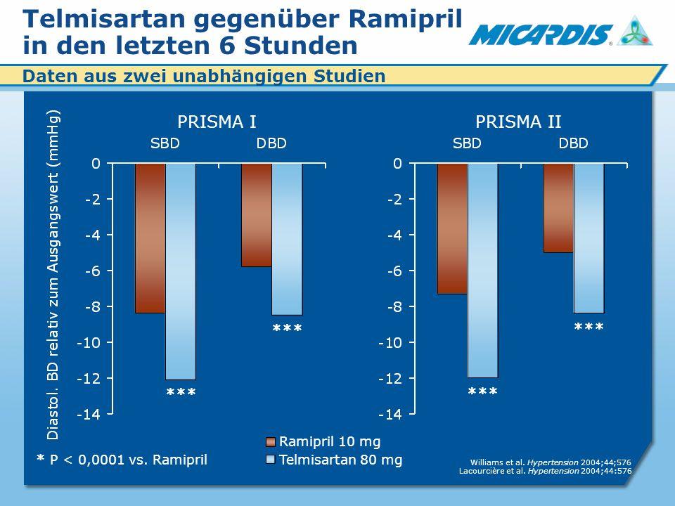 Telmisartan gegenüber Ramipril in den letzten 6 Stunden *** *P < 0,0001 vs.