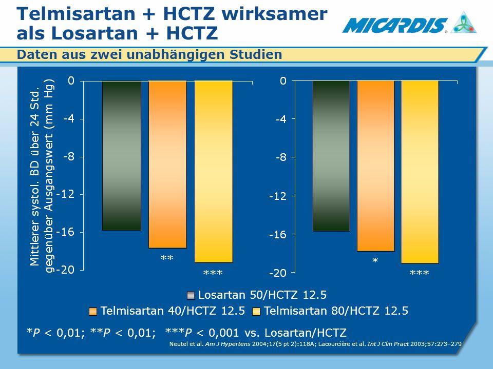 Telmisartan + HCTZ wirksamer als Losartan + HCTZ *P < 0,01; **P < 0,01; ***P < 0,001 vs.
