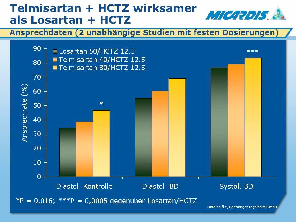 Telmisartan + HCTZ wirksamer als Losartan + HCTZ Ansprechdaten (2 unabhängige Studien mit festen Dosierungen) * *** Data on file, Boehringer Ingelheim GmbH *P = 0,016; ***P = 0,0005 gegenüber Losartan/HCTZ