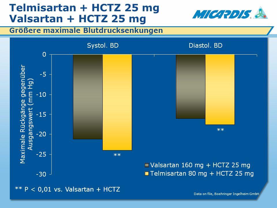 Telmisartan + HCTZ 25 mg Valsartan + HCTZ 25 mg Größere maximale Blutdrucksenkungen ** P < 0,01 vs.