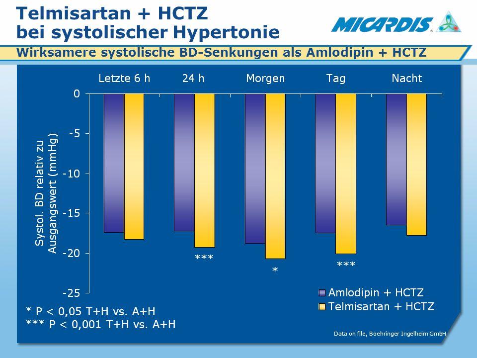 Telmisartan + HCTZ bei systolischer Hypertonie Wirksamere systolische BD-Senkungen als Amlodipin + HCTZ * P < 0,05 T+H vs.
