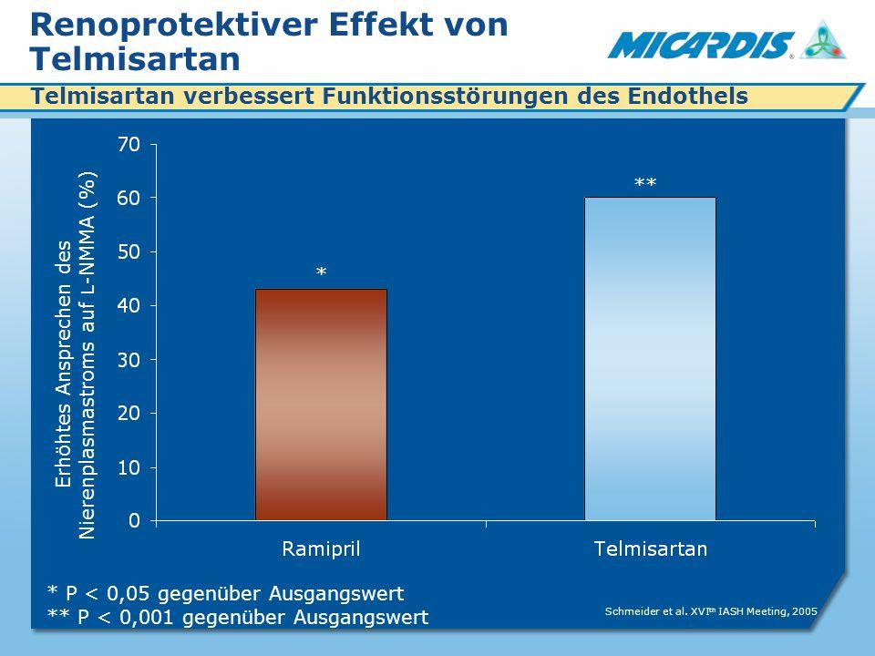 Renoprotektiver Effekt von Telmisartan * P < 0,05 gegenüber Ausgangswert ** P < 0,001 gegenüber Ausgangswert ** Erhöhtes Ansprechen des Nierenplasmastroms auf L -NMMA (%) * Schmeider et al.