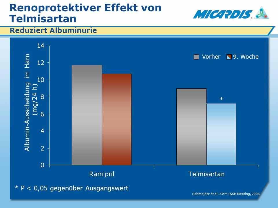 Renoprotektiver Effekt von Telmisartan * P < 0,05 gegenüber Ausgangswert Albumin-Ausscheidung im Harn (mg/24 h) * Schmeider et al.