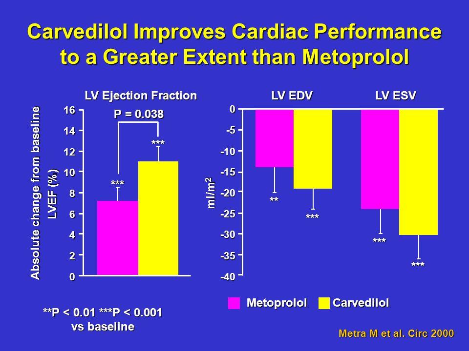 0 2 4 6 8 10 12 14 16 Absolute change from baseline -40 -35 -30 -25 -20 -15 -10 -5 0 ml/m 2 LV Ejection Fraction LV EDV LV ESV LVEF (%) MetoprololCarvedilol Metra M et al.