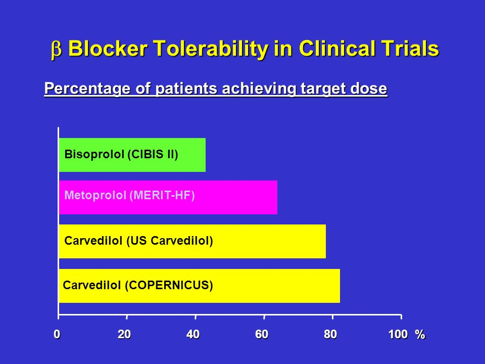 Blocker Tolerability in Clinical Trials Blocker Tolerability in Clinical Trials Carvedilol (COPERNICUS) 020406080 100 % Bisoprolol (CIBIS II) Metoprol