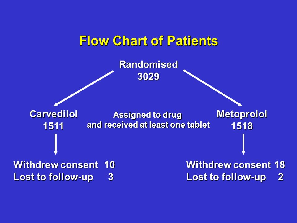 Randomised3029 Carvedilol1511Metoprolol1518 Assigned to drug and received at least one tablet Withdrew consent 10 Lost to follow-up 3 Withdrew consent 18 Lost to follow-up 2 Flow Chart of Patients