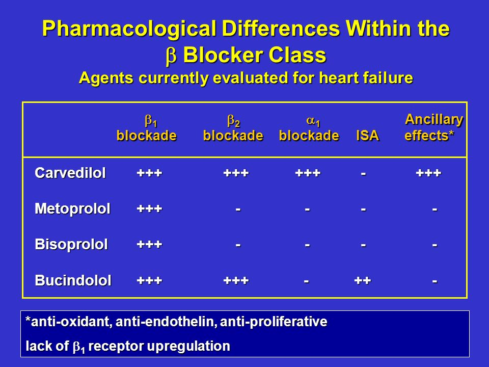 Pharmacological Differences Within the Blocker Class Agents currently evaluated for heart failure 1 2 1 Ancillary blockadeblockade blockade ISA effects* 1 2 1 Ancillary blockadeblockade blockade ISA effects* Carvedilol++++++ +++- +++ Metoprolol+++ ---- Bisoprolol+++ ---- Bucindolol++++++ - ++- *anti-oxidant, anti-endothelin, anti-proliferative lack of 1 receptor upregulation