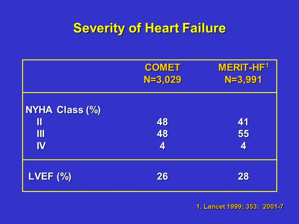 Severity of Heart Failure COMETMERIT-HF 1 N=3,029N=3,991 NYHA Class (%) II4841 III4855 IV44 LVEF (%)2628 LVEF (%)2628 1.