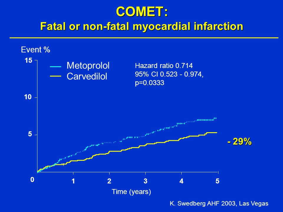 COMET: Fatal or non-fatal myocardial infarction Time (years) Hazard ratio 0.714 95% CI 0.523 - 0.974, p=0.0333 0 5 10 15 12345 Carvedilol Metoprolol Event % K.