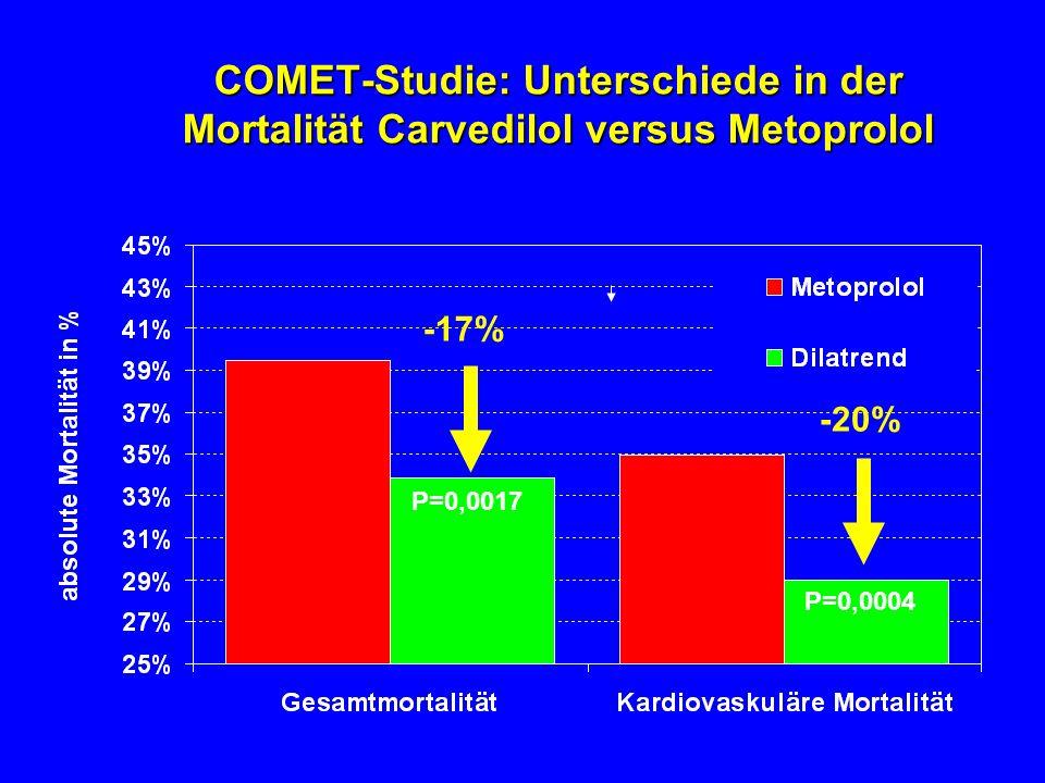 COMET-Studie: Unterschiede in der Mortalität Carvedilol versus Metoprolol -20% -17% P=0,0017 P=0,0004 Poole-Wilson P. et al. Lancer 2003; 362:7-13