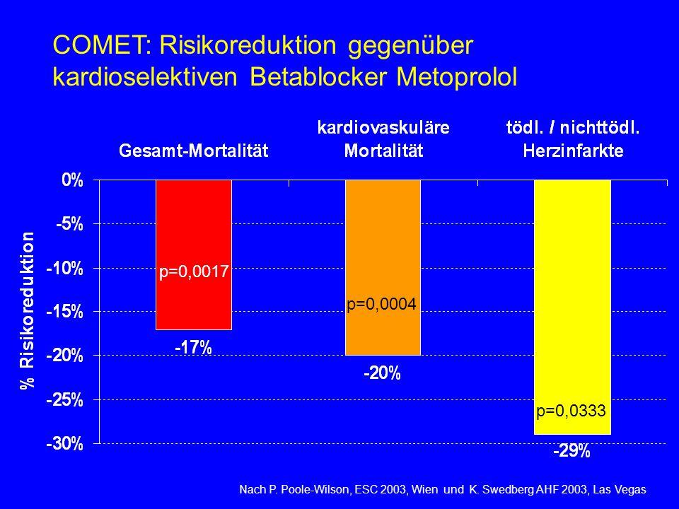 p=0,0333 p=0,0017 p=0,0004 Nach P. Poole-Wilson, ESC 2003, Wien und K. Swedberg AHF 2003, Las Vegas COMET: Risikoreduktion gegenüber kardioselektiven