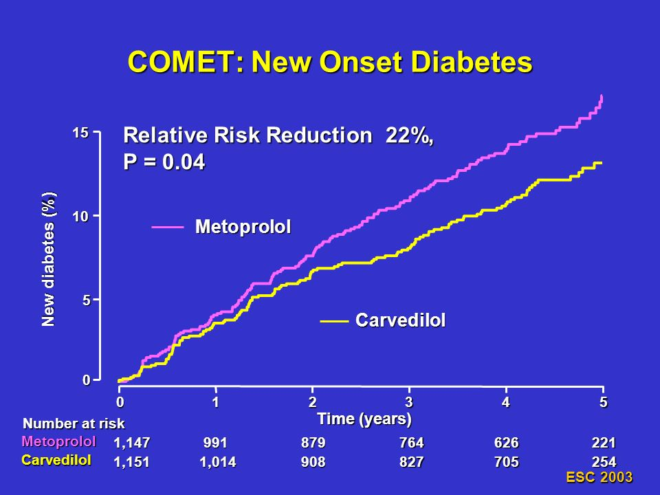 New diabetes (%) 0 5 10 012345 991879764626221 1,014908827705254 15 Time (years) Metoprolol Carvedilol Number at risk 1,147 1,151 Relative Risk Reduct