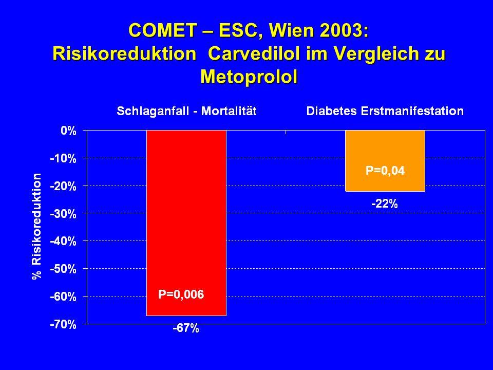 COMET – ESC, Wien 2003: Risikoreduktion Carvedilol im Vergleich zu Metoprolol P=0,006 P=0,04 Poole-Wilson P.