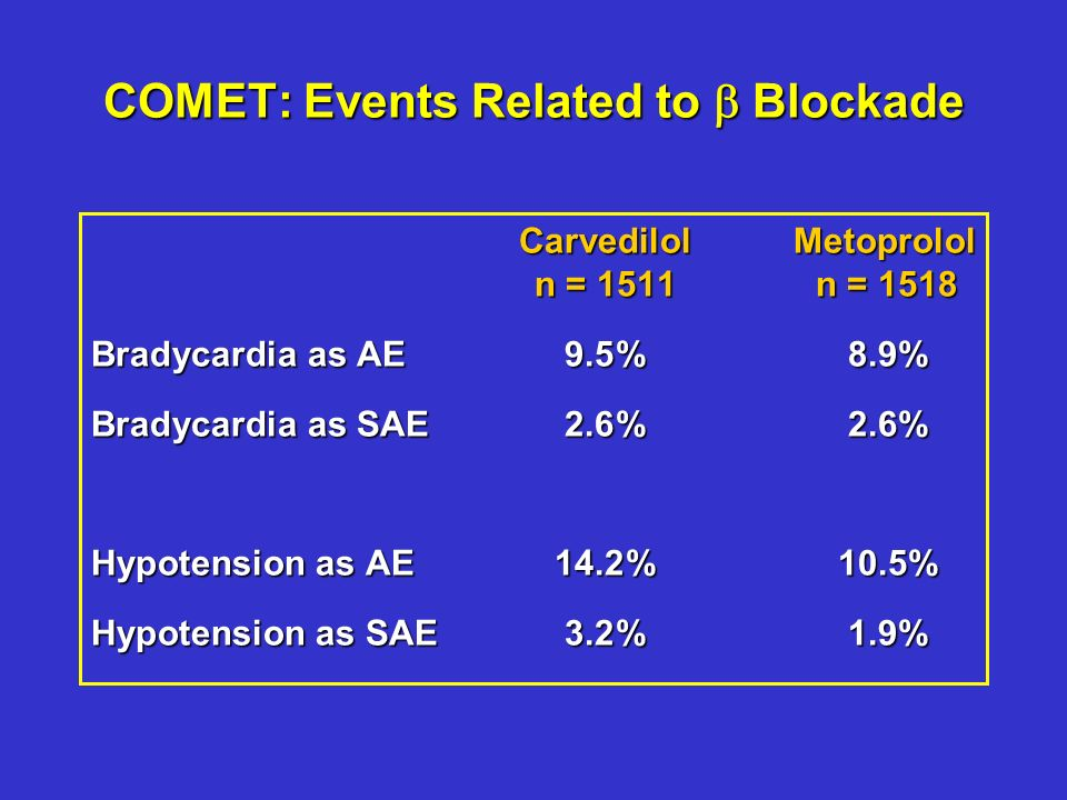 COMET: Events Related to Blockade CarvedilolMetoprolol n = 1511n = 1518 Bradycardia as AE9.5%8.9% Bradycardia as SAE2.6%2.6% Hypotension as AE14.2%10.