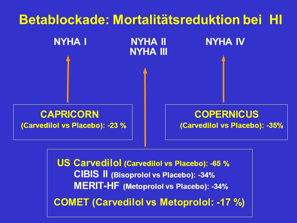 NYHA II NYHA III NYHA INYHA IV US Carvedilol (Carvedilol vs Placebo): -65 % CIBIS II (Bisoprolol vs Placebo): -34% MERIT-HF (Metoprolol vs Placebo): -34% CAPRICORN (Carvedilol vs Placebo): -23 % COPERNICUS (Carvedilol vs Placebo): -35% Betablockade: Mortalitätsreduktion bei HI COMET (Carvedilol vs Metoprolol: -17 %)