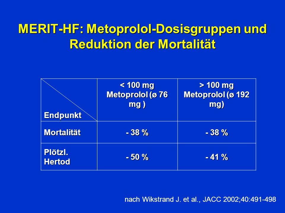 MERIT-HF: Metoprolol-Dosisgruppen und Reduktion der Mortalität Endpunkt < 100 mg Metoprolol (ø 76 mg ) > 100 mg Metoprolol (ø 192 mg) Mortalität - 38 % Plötzl.