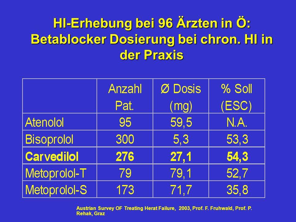 HI-Erhebung bei 96 Ärzten in Ö: Betablocker Dosierung bei chron.