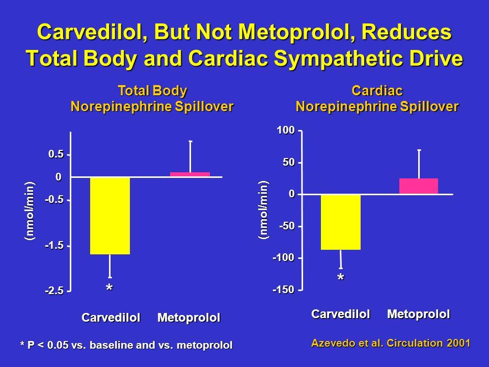 COMET: Mode of Death CarvedilolMetoprolol n=1511n=1518 Sudden218 (42.6%)262 (43.7%) Circulatory failure168 (32.8%)197 (32.9%) Stroke13 (2.5%)38 (6.3%) Other CV19 (3.7%)26 (4.3%) Non-CV74 (14.5%)66 (11.0%) Unable to classify20 (3.9%)11 (1.8%)