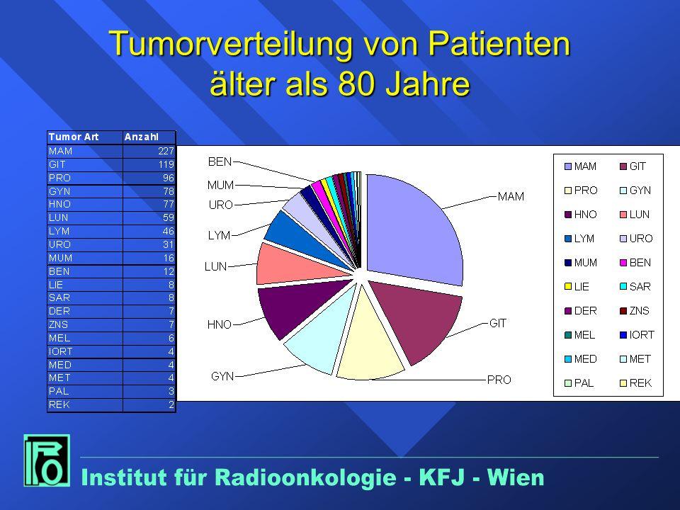 Tumorverteilung von Patienten älter als 80 Jahre