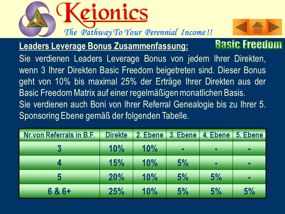 The Pathway To Your Perennial Income !! Leaders Leverage Bonus: Wenn Ihre 3 persönl. gesponserten Personen in Basic Freedom landen, bekommen Sie diese