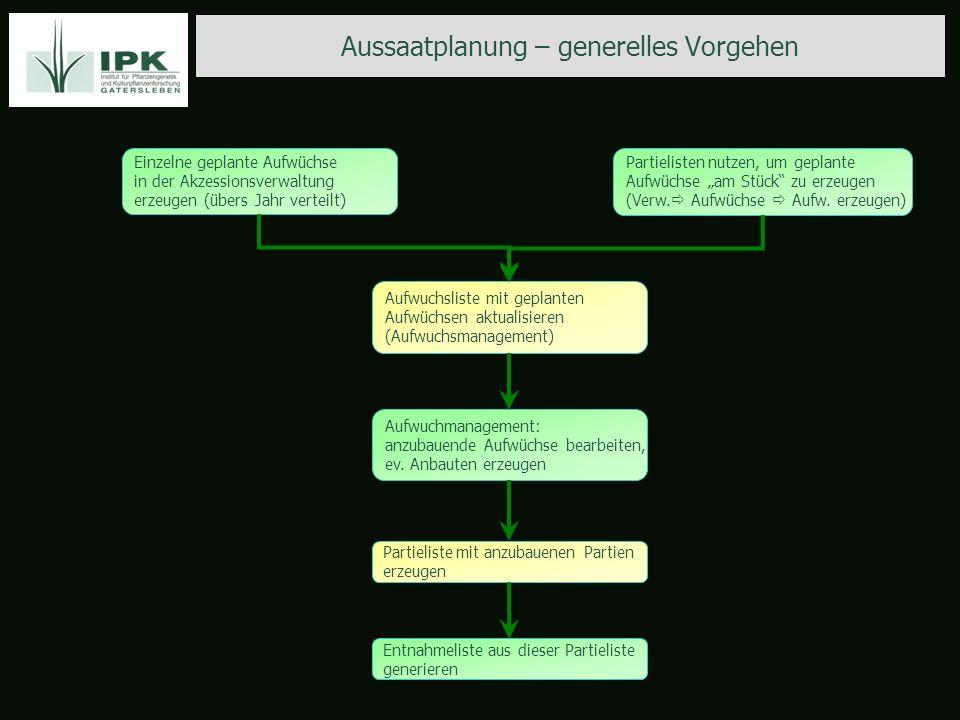 Aussaatplanung – generelles Vorgehen Einzelne geplante Aufwüchse in der Akzessionsverwaltung erzeugen (übers Jahr verteilt) Partielisten nutzen, um ge