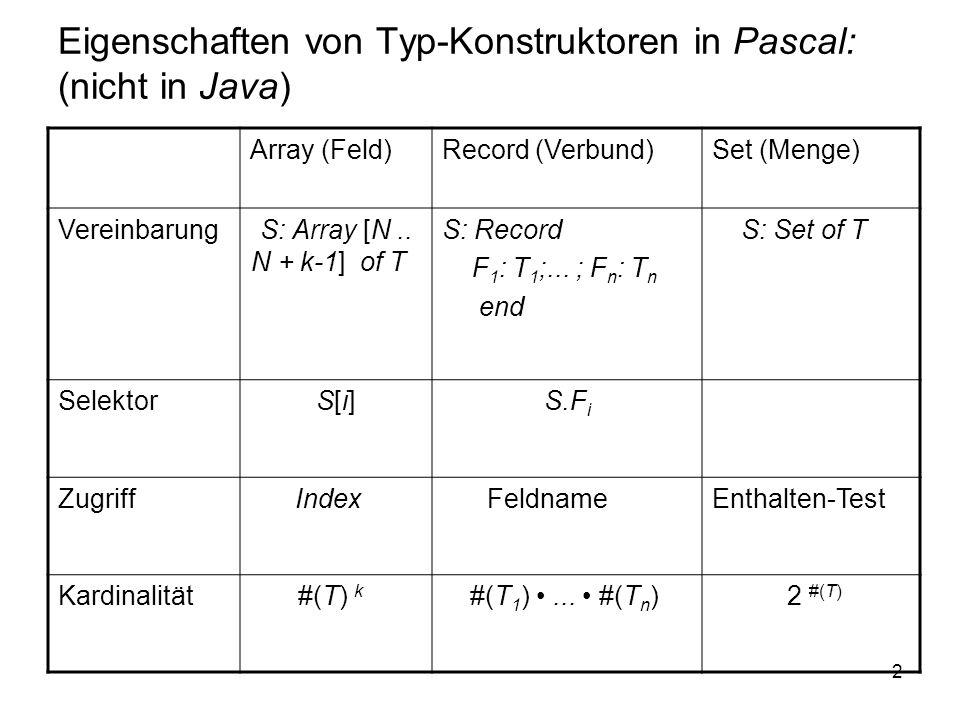 2 Eigenschaften von Typ-Konstruktoren in Pascal: (nicht in Java) Array (Feld)Record (Verbund)Set (Menge) VereinbarungS: Array [N.. N + k-1] of T S: Re