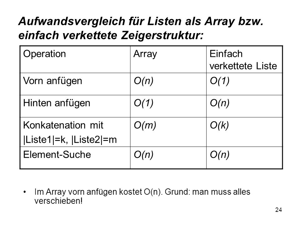 24 Aufwandsvergleich für Listen als Array bzw. einfach verkettete Zeigerstruktur: Im Array vorn anfügen kostet O(n). Grund: man muss alles verschieben