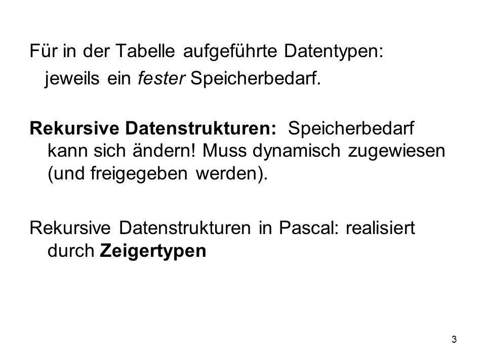 4 Rekursive Datenstrukturen als Zeiger-Typen in Pascal: Typdefinition: type S = ^T (Zeiger auf Elemente vom Typ T) nil : ausgezeichneter Wert, steht für eine leere (terminierende) Belegung eines beliebigen Zeigertyps.