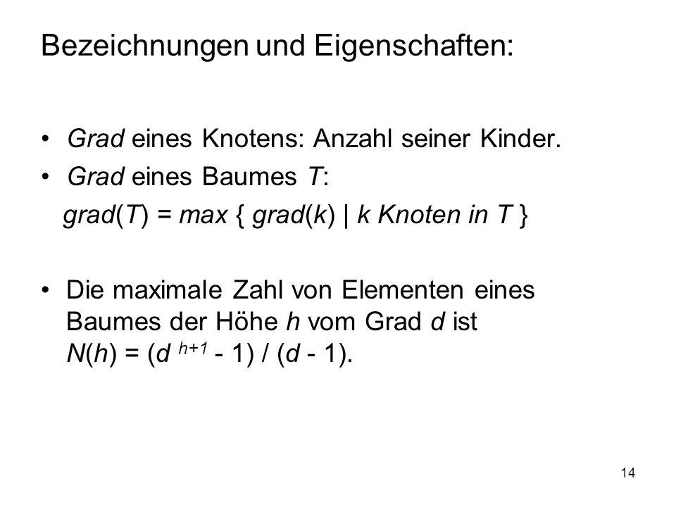 14 Bezeichnungen und Eigenschaften: Grad eines Knotens: Anzahl seiner Kinder. Grad eines Baumes T: grad(T) = max { grad(k) | k Knoten in T } Die maxim