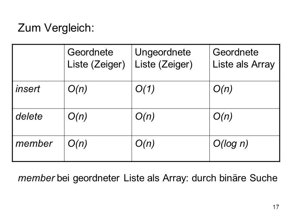 17 Zum Vergleich: member bei geordneter Liste als Array: durch binäre Suche Geordnete Liste (Zeiger) Ungeordnete Liste (Zeiger) Geordnete Liste als Ar