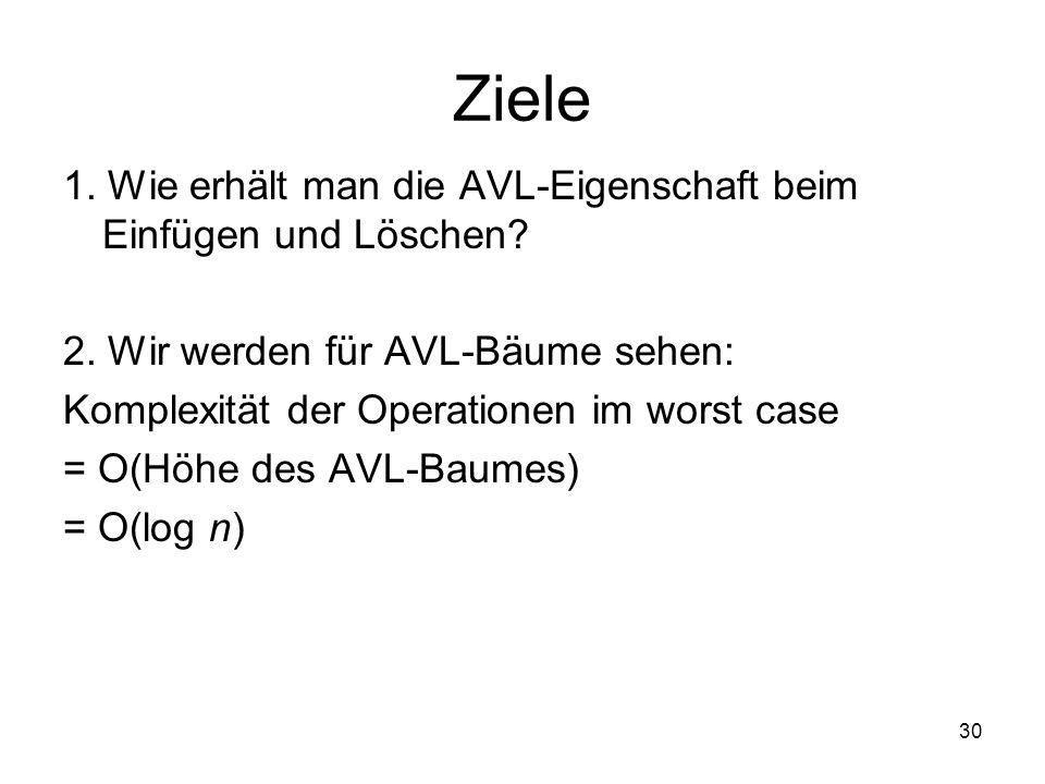 30 Ziele 1. Wie erhält man die AVL-Eigenschaft beim Einfügen und Löschen? 2. Wir werden für AVL-Bäume sehen: Komplexität der Operationen im worst case