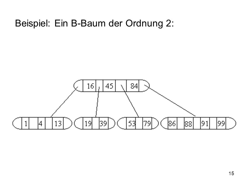 15 Beispiel: Ein B-Baum der Ordnung 2: