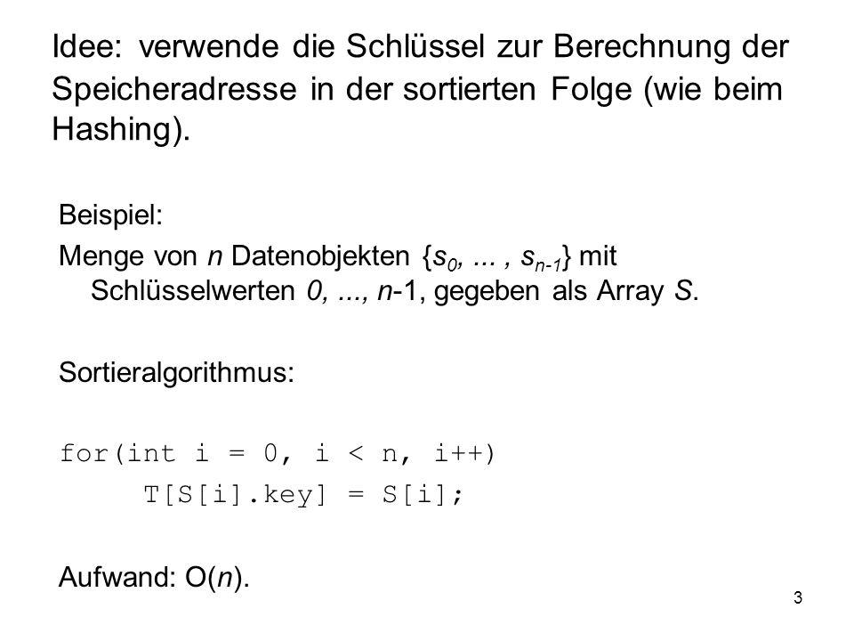 3 Idee: verwende die Schlüssel zur Berechnung der Speicheradresse in der sortierten Folge (wie beim Hashing).