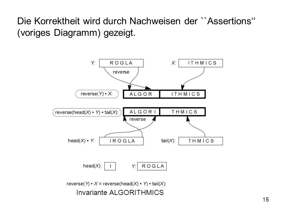 15 Die Korrektheit wird durch Nachweisen der ``Assertions (voriges Diagramm) gezeigt. Invariante ALGORITHMICS
