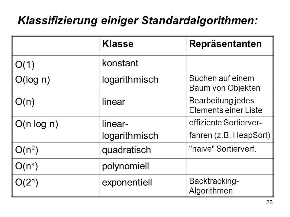 25 Klassifizierung einiger Standardalgorithmen: KlasseRepräsentanten O(1) konstant O(log n)logarithmisch Suchen auf einem Baum von Objekten O(n)linear