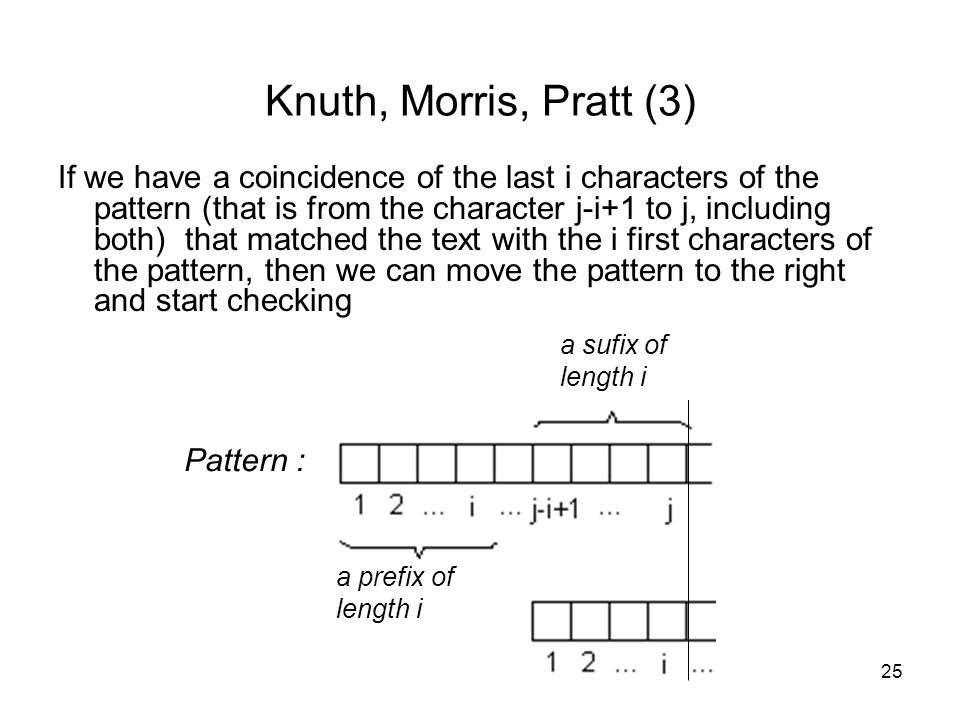25 Knuth, Morris, Pratt (3) If we have a coincidence of the last i characters of the pattern (that is from the character j-i+1 to j, including both) that matched the text with the i first characters of the pattern, then we can move the pattern to the right and start checking Pattern : a prefix of length i a sufix of length i